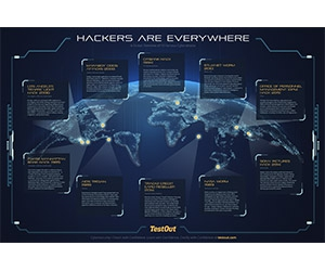 Free 2020 CyberSecurity Poster